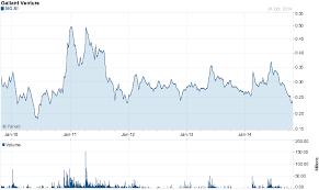 Yahoo Stock Charts Free Chart Forgallant Venture Ltd 5ig Si Gadgets Stock