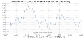Icelandic Krona To Dollar Chart Currency Exchange Rates