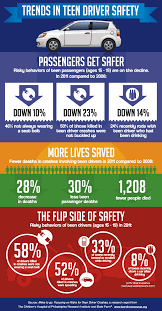 infographic on trends in teen driver safety