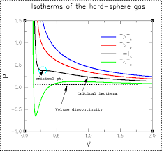 begin displaymath b 2 t approx b a a plot of the isotherms of the van der waals equation