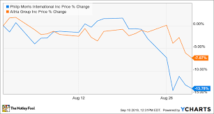 Vape Stock Chart Why Philip Morris Stock Lost 13 In August The Motley Fool