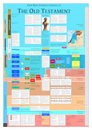 Dr Garrys Charts And Timelines Timeline Of The Bibles
