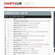 Uk Upfront Club Chart Top 40 Top 10 Chart Position For Duplex Ft Vicky Jackson