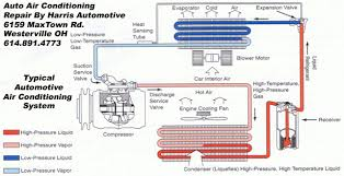 air conditioning system components. auto air conditioning repair by harris automotive · blacklick_requestappointment_image westerville_requestappointment_image readourreviews system components t