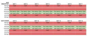 Intermittent Fasting Chart Intermittent Fasting For Beginners Should You Skip