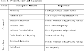 Crab Size Chart Nj Federal Register Fisheries Of The Northeastern United