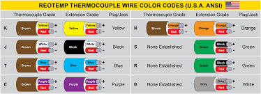 thermocouple wire faq reotemp instruments what do thermocouple wire colors indicate