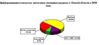 Отчет по практике банковское дело сбербанк Минимальная оценка рейтинг Банковское и кредитное дело Количество просмотров СкачатьОтчет о производственной практике в офисе Сбербанк
