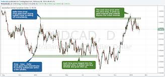 How To Mark Up A Chart In Forex 6 Secret Tips For Supply And Demand Trading