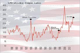 Dont Dismiss The Cape Ratio Moneyweek