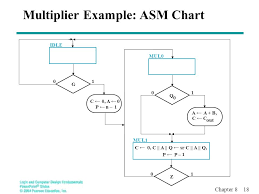 Asm Chart For 2 Bit Up Down Counter Overview Datapath And Control Algorithmic State Machines