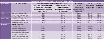 Province Of Manitoba Fs Child Care Fees