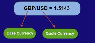 direct qoute forex pips