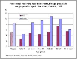 Mood Disorders 2008