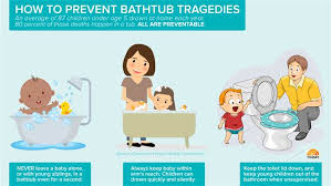 infographic child bathtub drownings today 160106 3 d1298bc0737c0d69b987722d437f213e today inline