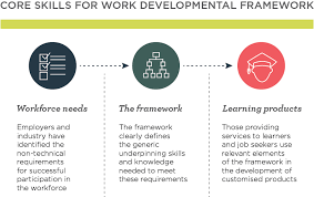Core Skills For Work Developmental Framework Department Of