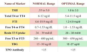 Thyroid Range Chart Chart Of Normal And Optimal Thyroid Levels Values Thyroid