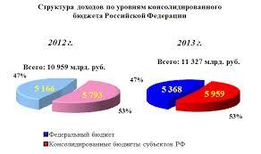 Анализ доходов бюджетной системы РФ Формирование всех доходов в 2013 году на 79% обеспечено за счет поступления НДПИ 23% НДФЛ 22% налога на прибыль 18% и НДС 16%
