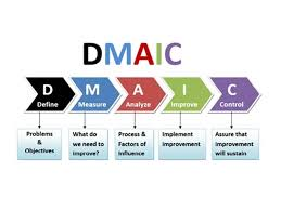 Dmaic Lean Six Sigma Reduce Waste And Improve Process