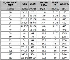 68 Factual Concrete Pipe Od Chart