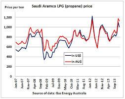 Propane Price Chart Lpg