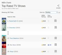 Imdb Chart Top Tv Imdb Charts Top Rated Tv Shows Share Top 250 As Rated By