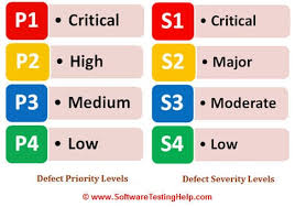 Defect Severity Chart Defect Severity And Priority In Testing With Examples And