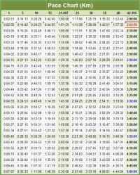 3 Mile Pace Chart 25 Free Marathon Pace Charts Half