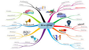 brand management objectives brand management