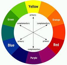 Complementary Colors In 2019 Makeup Color Wheel Makeup