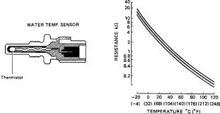 Coolant Temp Sensor Resistance Chart Diy Engine Coolant Temperature Sensor Replacement 2jzge I6