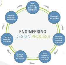 Engineering Design Process Chart Design Step 1 Identify The Need Activity Teachengineering