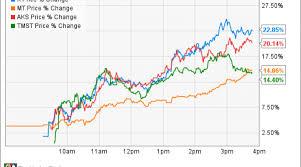 Steel Stocks Soar After The U S Slaps Anti Dumping Tariffs
