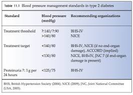 Practical Diabetes Care 3rd Ed Excerpt 27 Hypertension