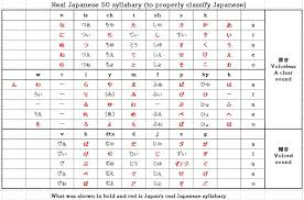 Real Japanese 50 Character Syllabary Lets Try Japanese