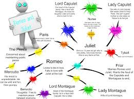 romeo and juliet character map th and th literature romeo and juliet character chart romeo and juliet character web