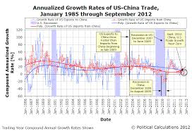 Rabbit Growth Rate Chart Business Rabbit Hole Report Us China Trade Flatlining Year