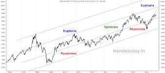 Nifty Weekly Chart Latest Nifty Weekly Chart Trendstoday In