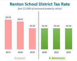 Tax Rates Continue To Decline Citizensforrentonschools