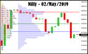 Nifty Volume Profile Charts Stock Market View By Indrazith