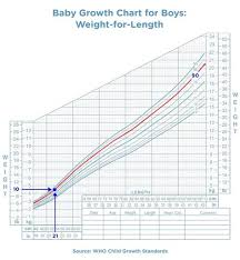 Toddler Boy Weight Chart 48 Specific Average Height To Weight Chart For Children