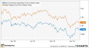 Bank Of America Mortgage Rates Chart Better Buy Bank Of America Vs Wells Fargo The Motley Fool