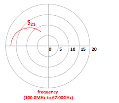 Smith Chart Explained How To Read The Value Of S21 From The Smith Chart