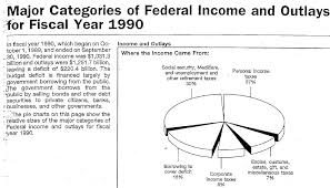 1040 Chart 21st Century Taxation Time To Move The 1040 Pie Charts To