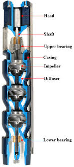 Submersible Pump Size Chart Main Components Of An Electrical Submersible Pump Esp A