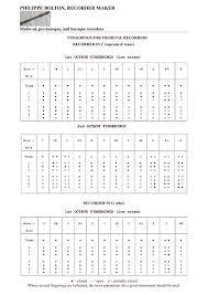 Recorder Notes Chart Fingering Chart Philippe Bolton Facteur De Flute A Bec