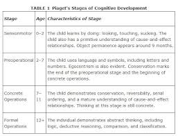 Child Cognitive Development Stages Chart Piagets Model Of Cognitive Development