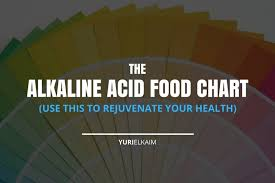 Alkaline Ph Level Chart The Alkaline Acid Food Chart Use This To Rejuvenate Your