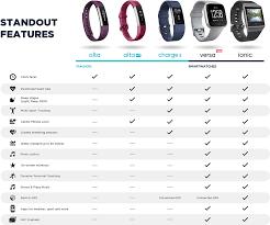 Download Hd Fitbit Comparison Chart Fitbit Ionic Slate