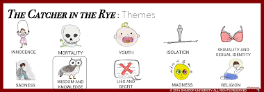 the catcher in the rye theme of wisdom and knowledge click the themes infographic to